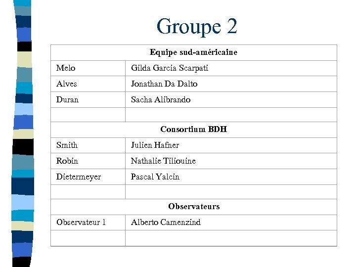 Groupe 2 Equipe sud-américaine Melo Gilda Garcia Scarpati Alves Jonathan Da Dalto Duran Sacha