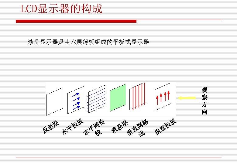 LCD显示器的构成 液晶显示器是由六层薄板组成的平板式显示器 观 察 方 向 板 格 层 极 网 射 平 平