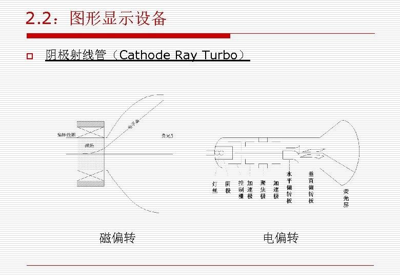 2. 2:图形显示设备 o 阴极射线管(Cathode Ray Turbo) 磁偏转 电偏转