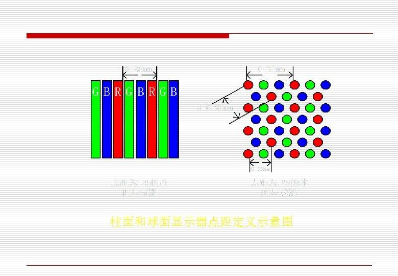 柱面和球面显示器点距定义示意图