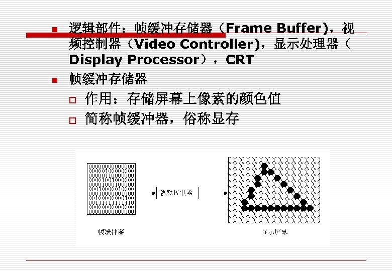 n n 逻辑部件:帧缓冲存储器(Frame Buffer),视 频控制器(Video Controller),显示处理器( Display Processor),CRT 帧缓冲存储器 o o 作用:存储屏幕上像素的颜色值 简称帧缓冲器,俗称显存