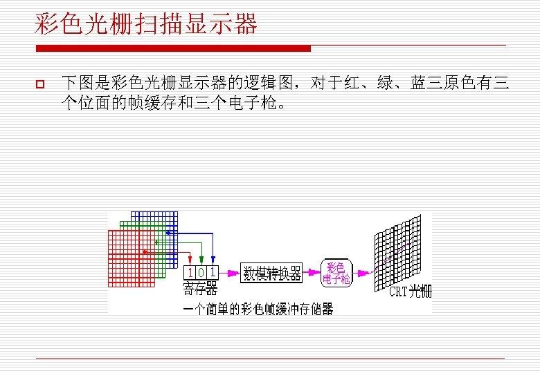 彩色光栅扫描显示器 o 下图是彩色光栅显示器的逻辑图,对于红、绿、蓝三原色有三 个位面的帧缓存和三个电子枪。