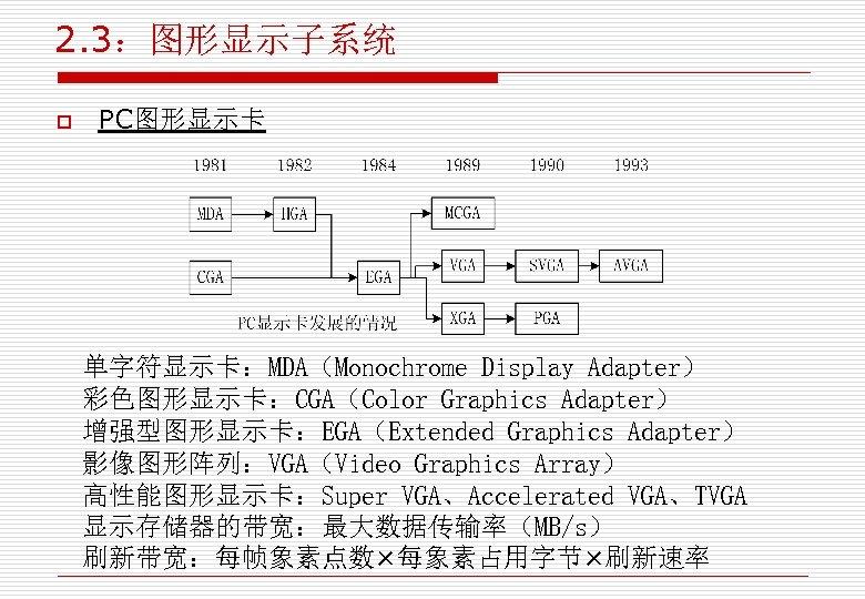 2. 3:图形显示子系统 o PC图形显示卡 单字符显示卡:MDA(Monochrome Display Adapter) 彩色图形显示卡:CGA(Color Graphics Adapter) 增强型图形显示卡:EGA(Extended Graphics Adapter) 影像图形阵列:VGA(Video