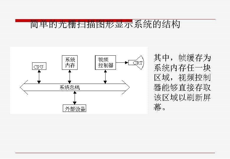 简单的光栅扫描图形显示系统的结构 其中,帧缓存为 系统内存任一块 区域,视频控制 器能够直接存取 该区域以刷新屏 幕。