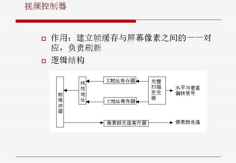 视频控制器 o o 作用:建立帧缓存与屏幕像素之间的一一对 应,负责刷新 逻辑结构