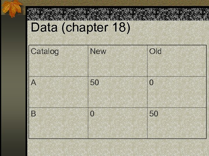 Data (chapter 18) Catalog New Old A 50 0 B 0 50