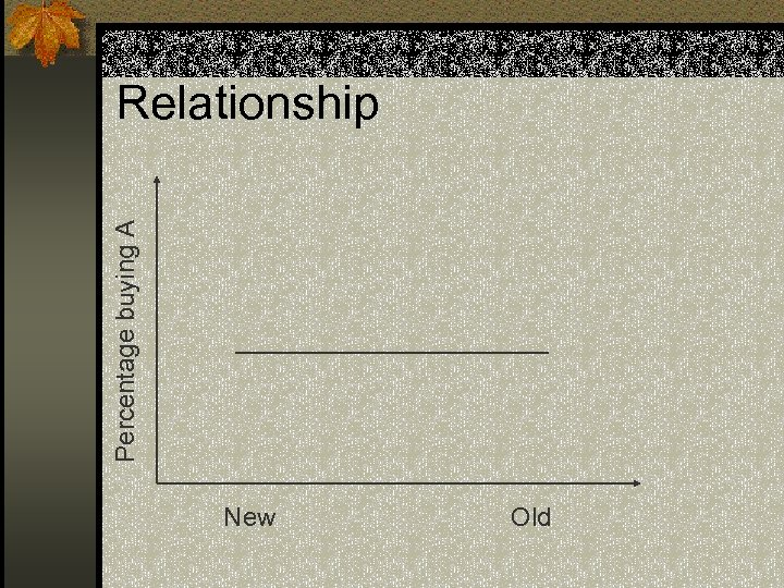 Percentage buying A Relationship New Old