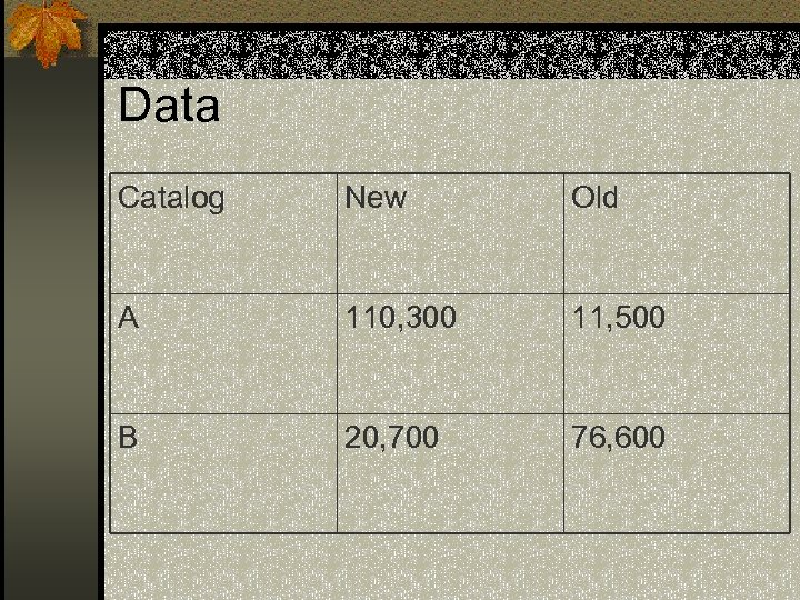 Data Catalog New Old A 110, 300 11, 500 B 20, 700 76, 600