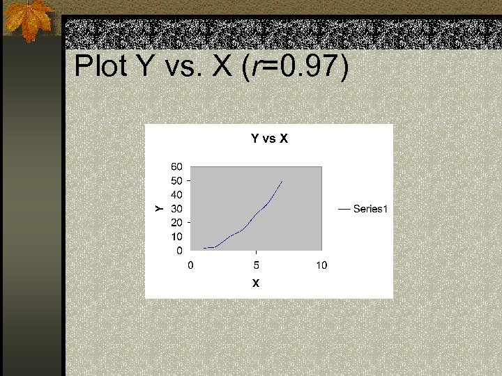 Plot Y vs. X (r=0. 97)