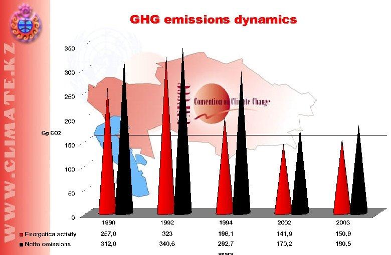 GHG emissions dynamics
