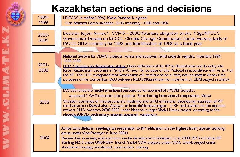 Kazakhstan actions and decisions 19951999 UNFCCC is ratified(1995), Kyoto Protocol is signed. First National