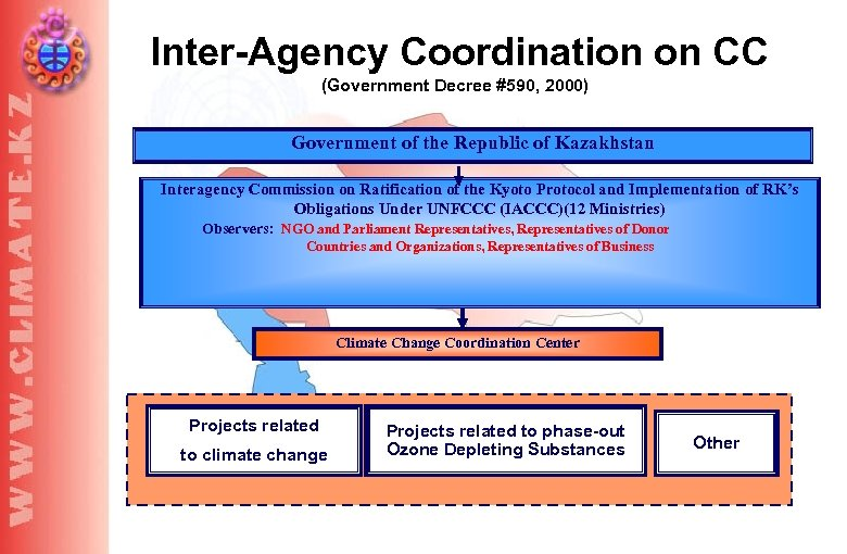 Inter-Agency Coordination on CC (Government Decree #590, 2000) Government of the Republic of Kazakhstan