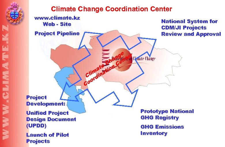 Climate Change Coordination Center www. climate. kz Web - Site National System for CDM/JI