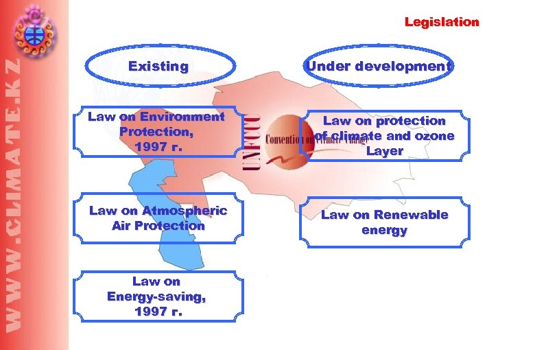 Legislation Existing Under development Law on Environment Protection, 1997 г. Law on protection of