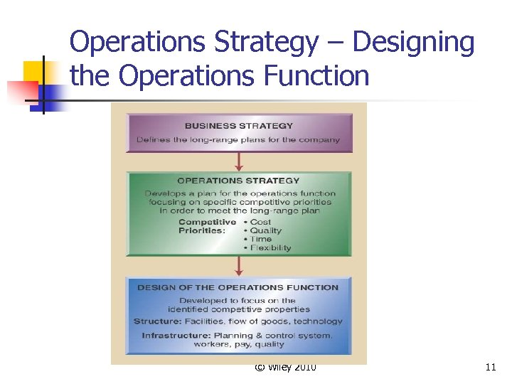 Operations Strategy – Designing the Operations Function © Wiley 2010 11