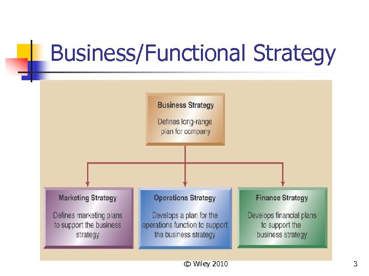 Business/Functional Strategy © Wiley 2010 3