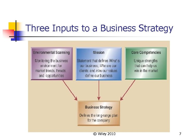 Three Inputs to a Business Strategy © Wiley 2010 7