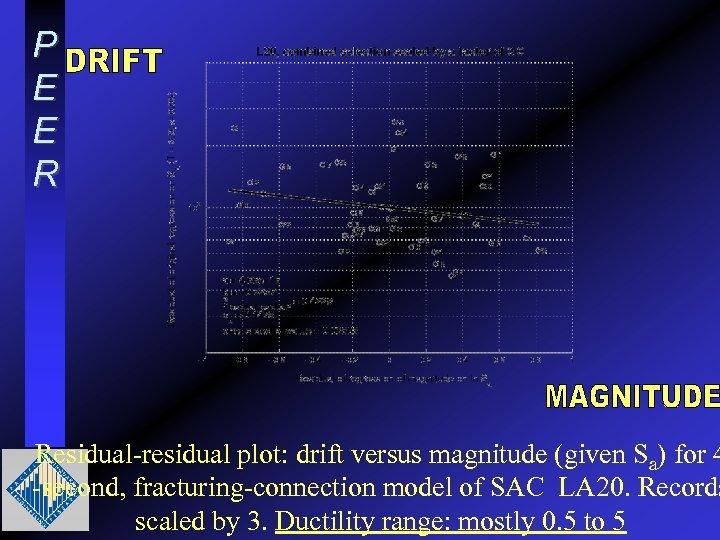 P E E R Residual-residual plot: drift versus magnitude (given Sa) for 4 -second,