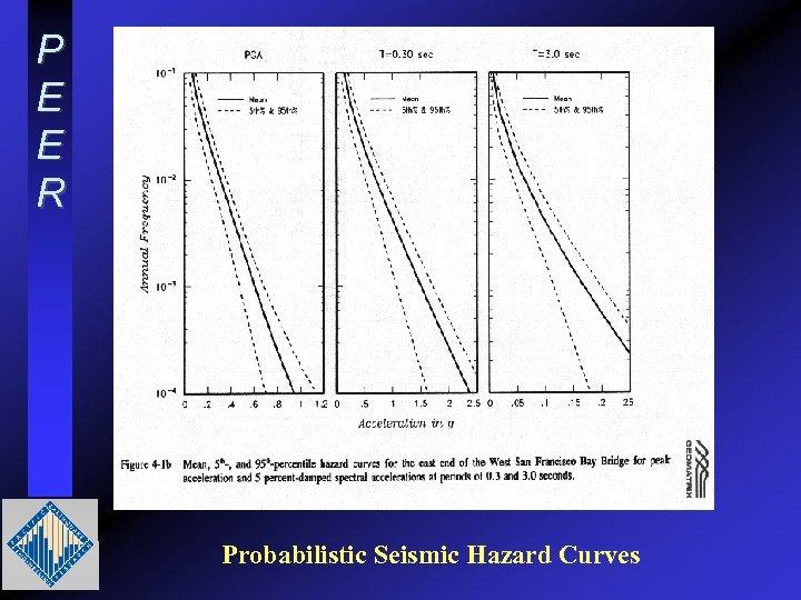 P E E R Probabilistic Seismic Hazard Curves