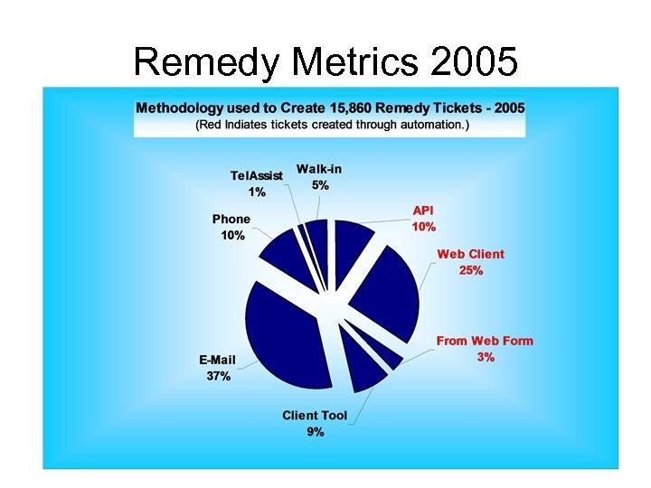 Remedy Metrics 2005