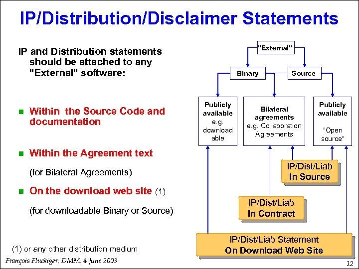 IP/Distribution/Disclaimer Statements