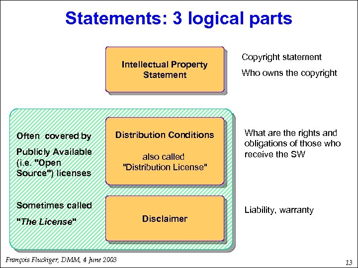 Statements: 3 logical parts Intellectual Property Statement Often covered by Distribution Conditions Publicly Available