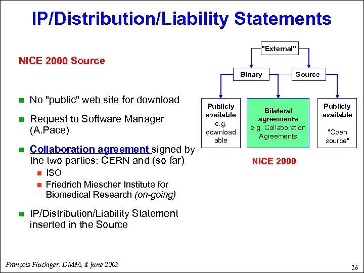 IP/Distribution/Liability Statements