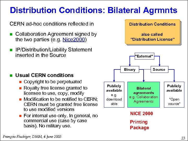 Distribution Conditions: Bilateral Agrmnts CERN ad-hoc conditions reflected in n Collaboration Agreement signed by