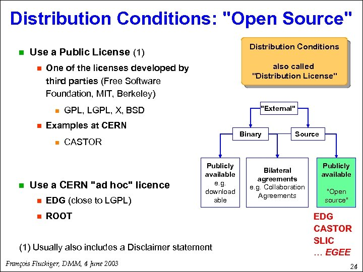 Distribution Conditions: