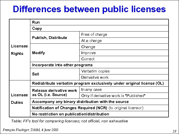 Differences between public licenses Run Copy Publish, Distribute Licensee Rights Free of charge At