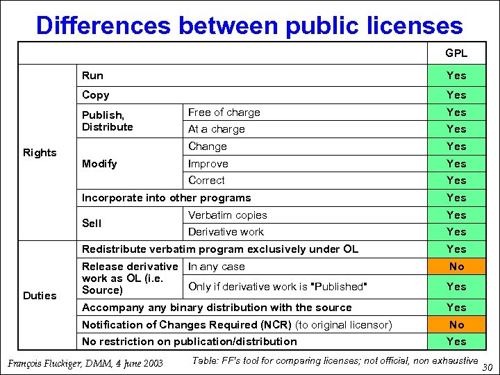 Differences between public licenses GPL Run Yes Copy Yes Modify Yes At a charge
