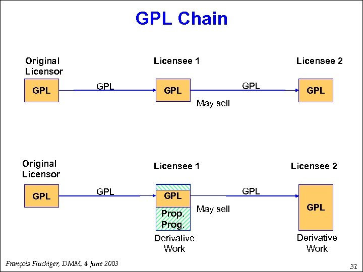 GPL Chain Original Licensor GPL Licensee 1 GPL Licensee 2 GPL GPL May sell