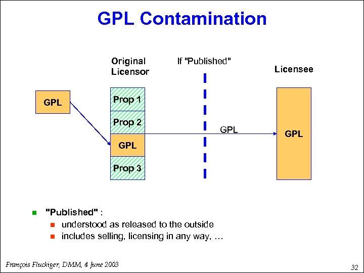 GPL Contamination Original Licensor GPL If
