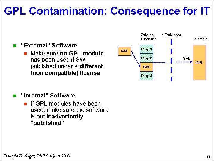 GPL Contamination: Consequence for IT Original Licensor n n
