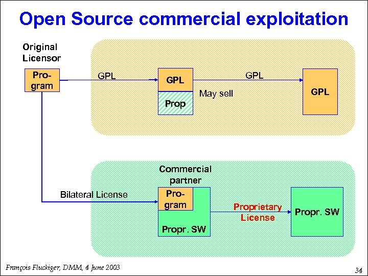 Open Source commercial exploitation Original Licensor Program GPL Prop Bilateral License GPL May sell