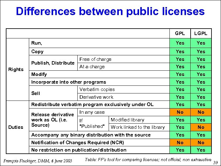 Differences between public licenses GPL LGPL Run, Yes Copy Yes Free of charge Yes