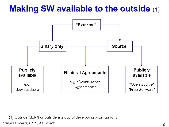 Making SW available to the outside (1)