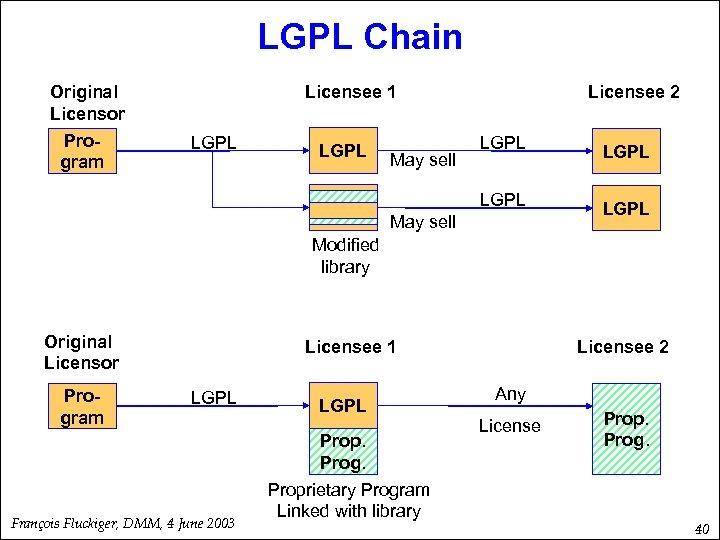 LGPL Chain Original Licensor Program Licensee 1 Licensee 2 LGPL May sell LGPL LGPL