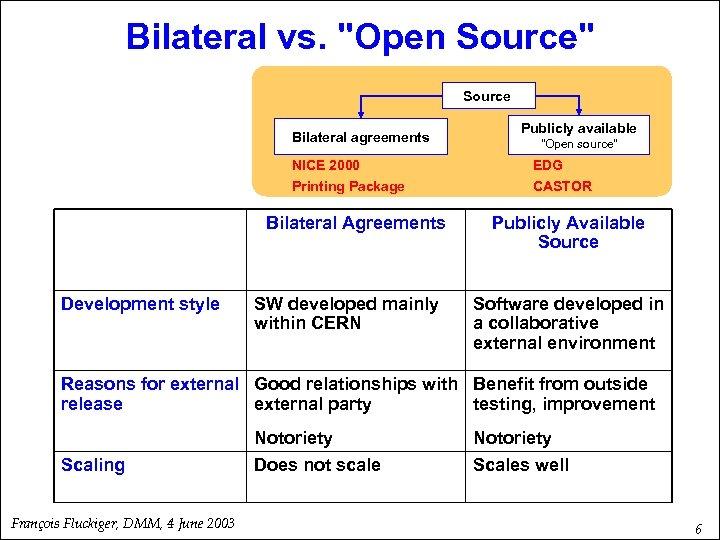 Bilateral vs.