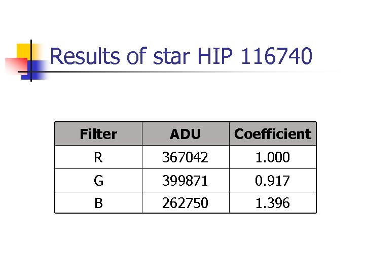 Results of star HIP 116740 Filter ADU Coefficient R 367042 1. 000 G 399871