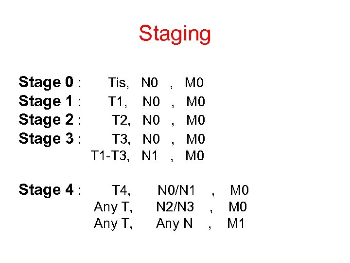 Staging Stage 0 : Tis, N 0 , M 0 Stage 1 : T