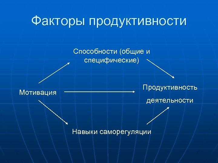 Факторы продуктивности Способности (общие и специфические) Мотивация Продуктивность деятельности Навыки саморегуляции