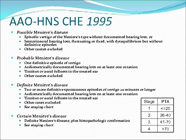 AAO-HNS CHE 1995 Possible Meniere's disease Episodic vertigo of the Meniere's type without documented