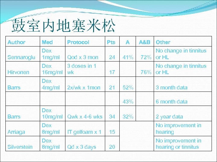 鼓室内地塞米松 Author Med Protocol Sennaroglu Dex 1 mg/ml Hirvonen Dex 3 doses in 1