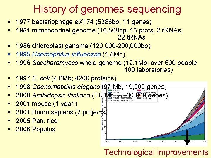 History of genomes sequencing • 1977 bacteriophage øX 174 (5386 bp, 11 genes) •