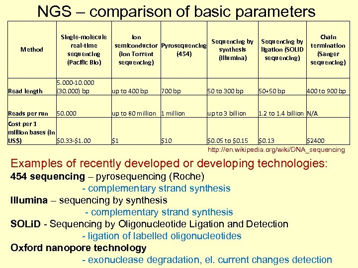 NGS – comparison of basic parameters Method Single-molecule real-time sequencing (Pacific Bio) Ion Sequencing