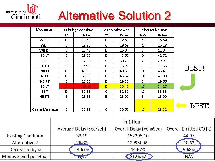 Alternative Solution 2 Movement WB LT WB RT EB LT EB RT NB LT