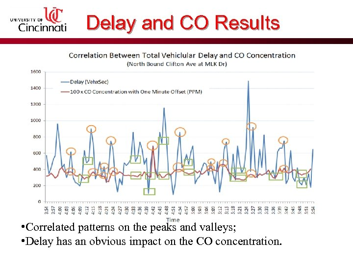 Delay and CO Results • Correlated patterns on the peaks and valleys; • Delay