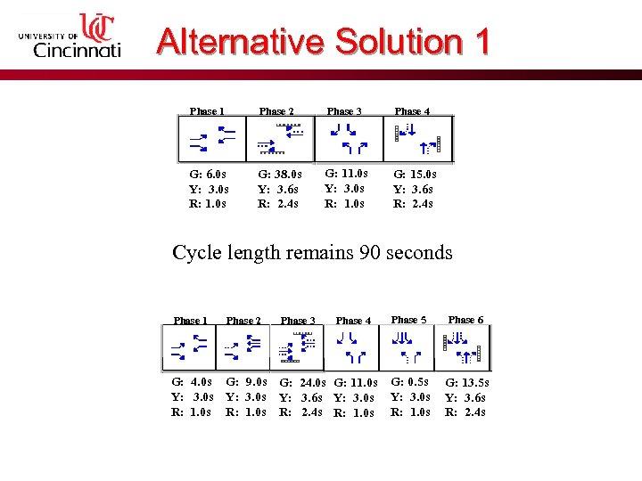 Alternative Solution 1 Phase 2 Phase 3 Phase 4 G: 6. 0 s Y: