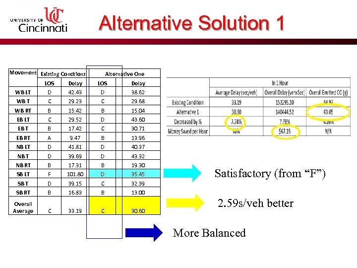 Alternative Solution 1 Movement Existing Condtions Alternative One LOS Delay WB LT D 42.